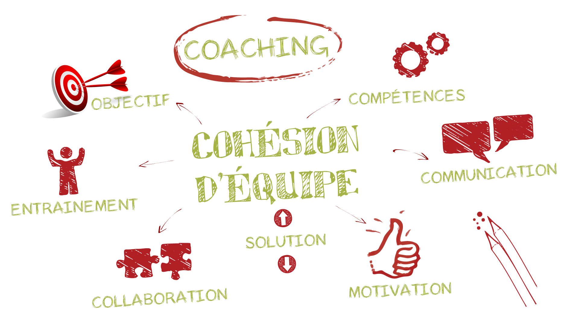 coaching-equipe-cohesion-equipe-intelligence-collective-formation-cap-d-etre-soi